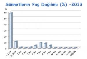 sunnet-yas-dagilimi1